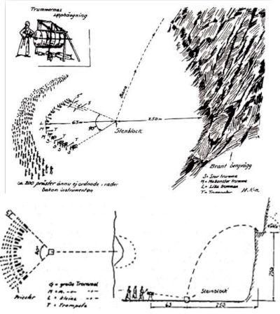 Potenza del suono nella levitazione acustica applicata dai monaci tibetani - Schema di riproduzione del posizionamento degli strumenti musicali secondo il resoconto del Dott. Jarl pubblicato nel libro The Lost Techniques scritto dall'ingegnere svedese Henry Kjellson