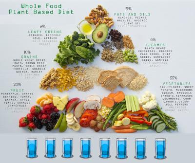 Come sarà il cibo nel 2021?