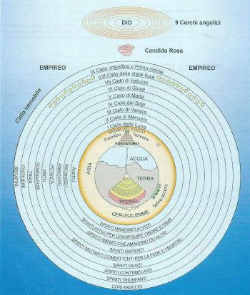 La struttura esoterica della Divina Commedia di Dante che ripercorre il percorso alchemico (dal centro dell'Inferno, centro di sé stessi, alla rosa mistica simbolo dell'illuminazione raggiunta, passando per la purificazione del Purgatorio)
